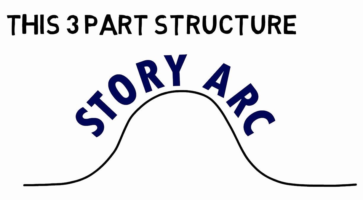 Story Arc and the three part basic story structure. The magic of stories