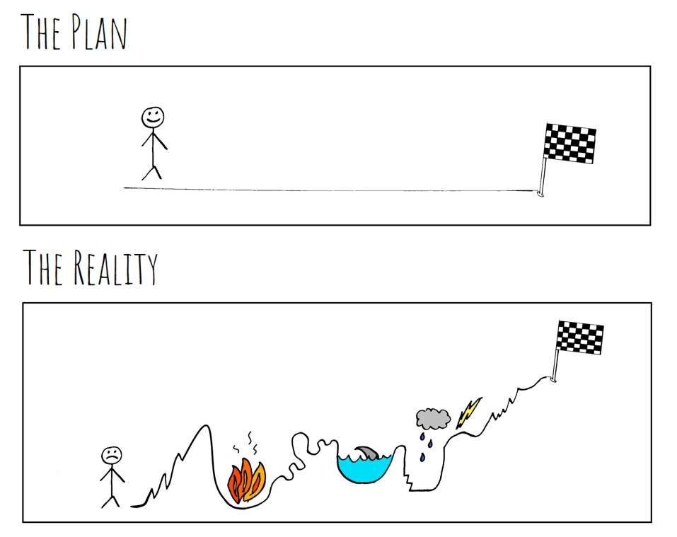 The Plan and the reality