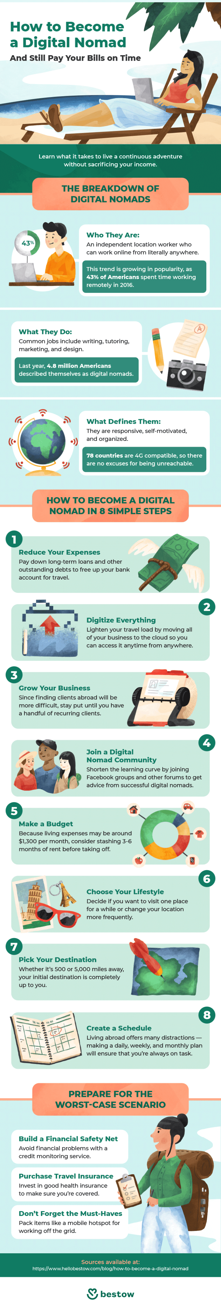how-to-become-a-digital-nomad-infographic