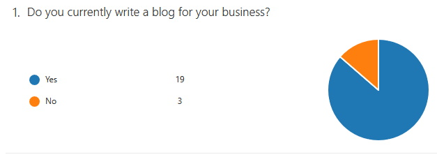 do you have a blog pie chart. The challenges of blogging for business