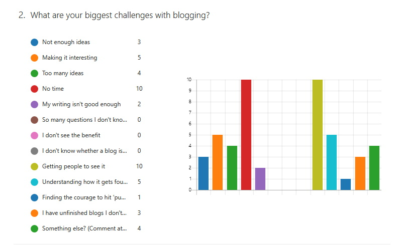 what are your biggest challenges with blogging bar chart